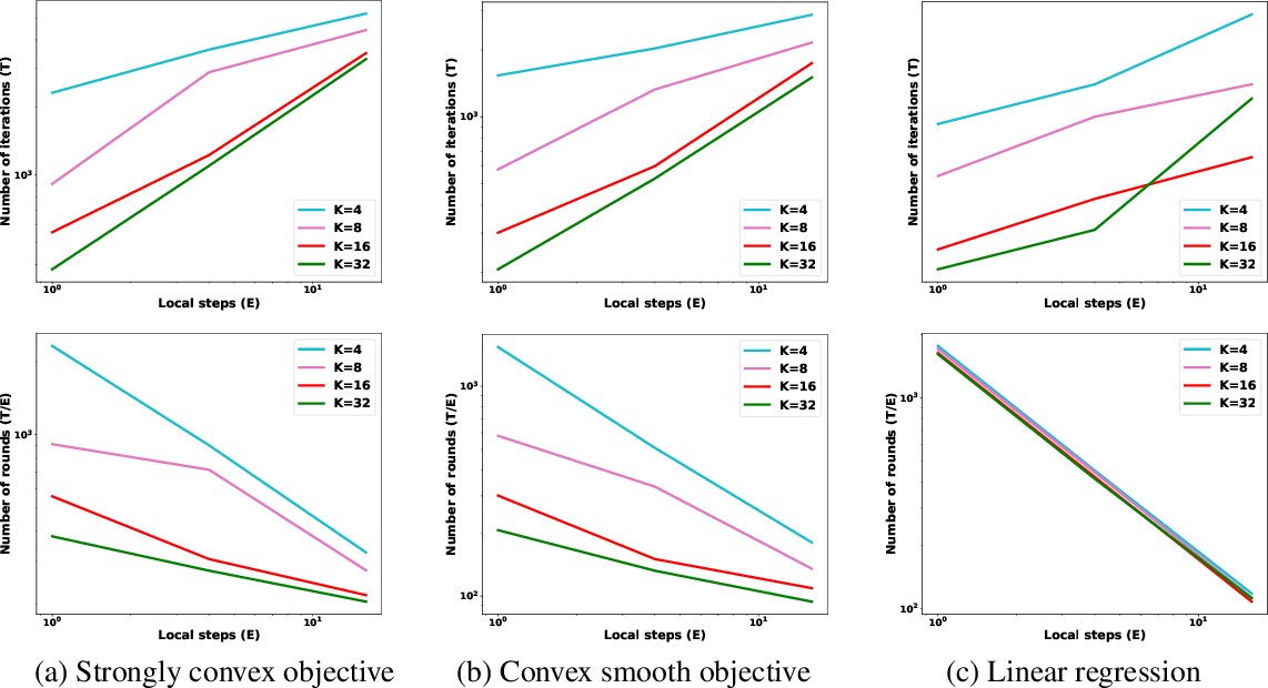 Figure 4 for Federated Learning's Blessing: FedAvg has Linear Speedup