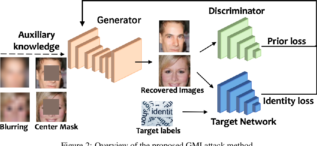 Figure 3 for The Secret Revealer: Generative Model-Inversion Attacks Against Deep Neural Networks