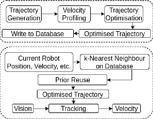 Figure 1 for Bayesian Optimisation with Prior Reuse for Motion Planning in Robot Soccer