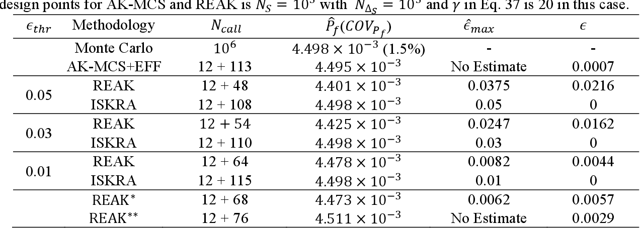 Figure 3 for REAK: Reliability analysis through Error rate-based Adaptive Kriging