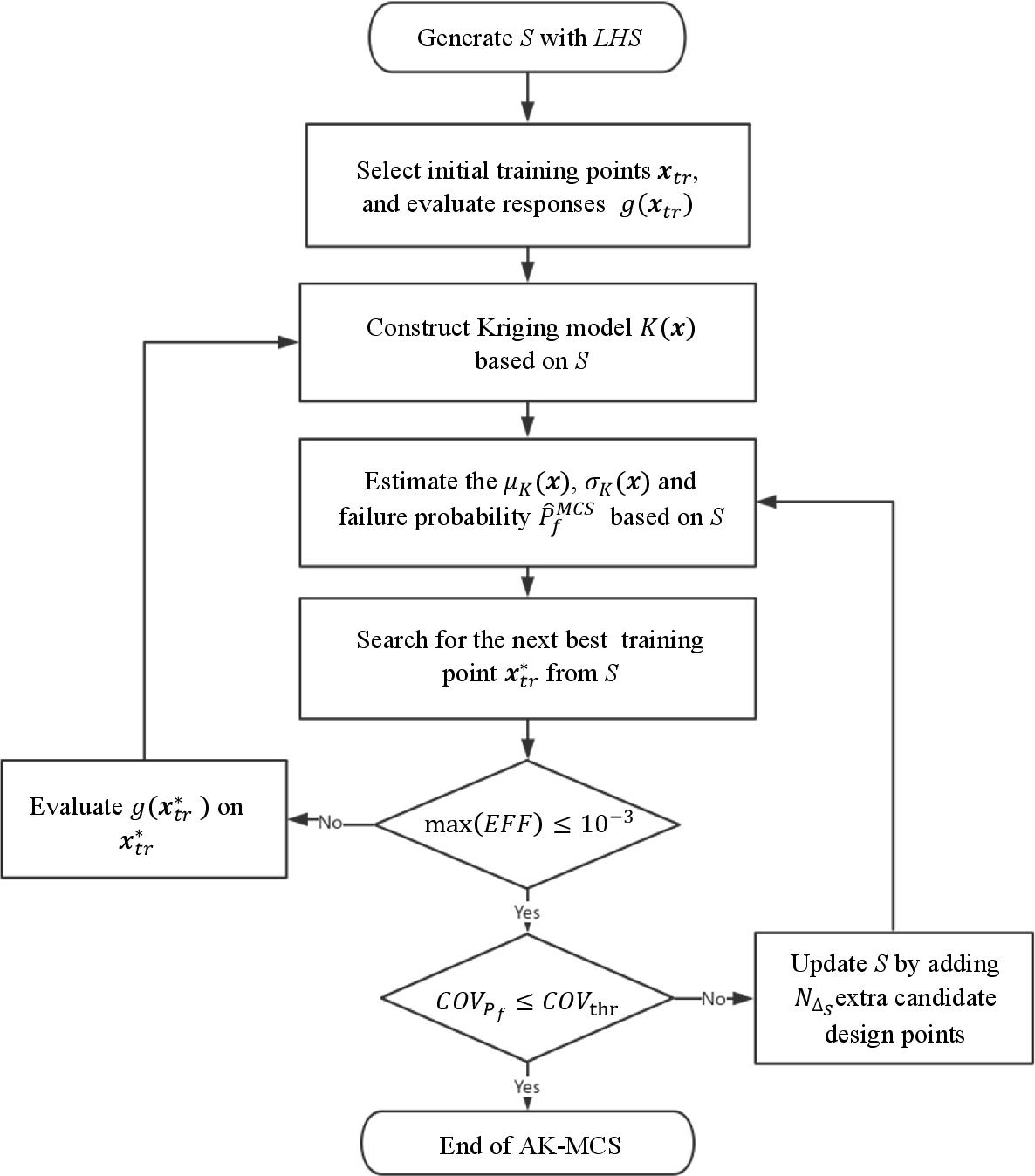 Figure 1 for REAK: Reliability analysis through Error rate-based Adaptive Kriging