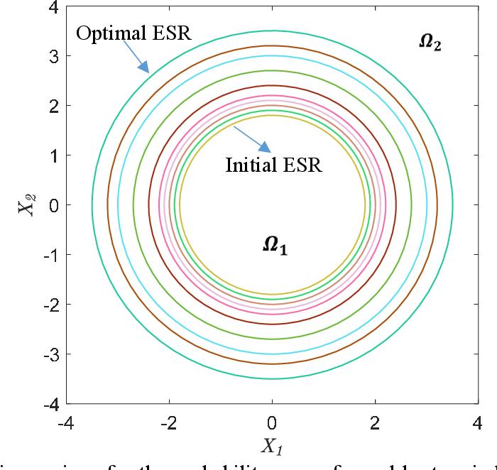 Figure 2 for REAK: Reliability analysis through Error rate-based Adaptive Kriging