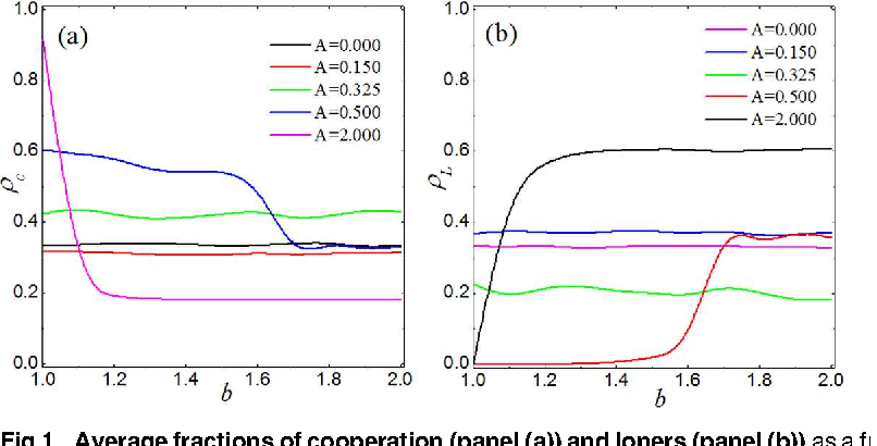 Fig 1. Average fractions of cooperation (panel (a)) and loners (panel (b)) as a function of b for different values of the aspiration A, as obtained by means of simulations on square lattices.