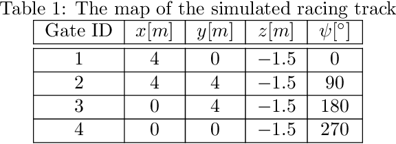 Figure 2 for Visual Model-predictive Localization for Computationally Efficient Autonomous Racing of a 72-gram Drone