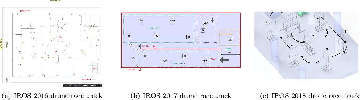 Figure 1 for Visual Model-predictive Localization for Computationally Efficient Autonomous Racing of a 72-gram Drone