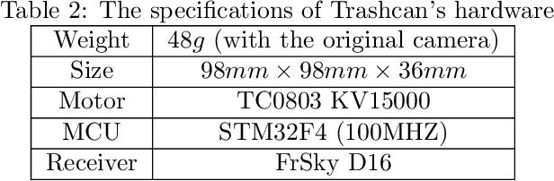 Figure 4 for Visual Model-predictive Localization for Computationally Efficient Autonomous Racing of a 72-gram Drone