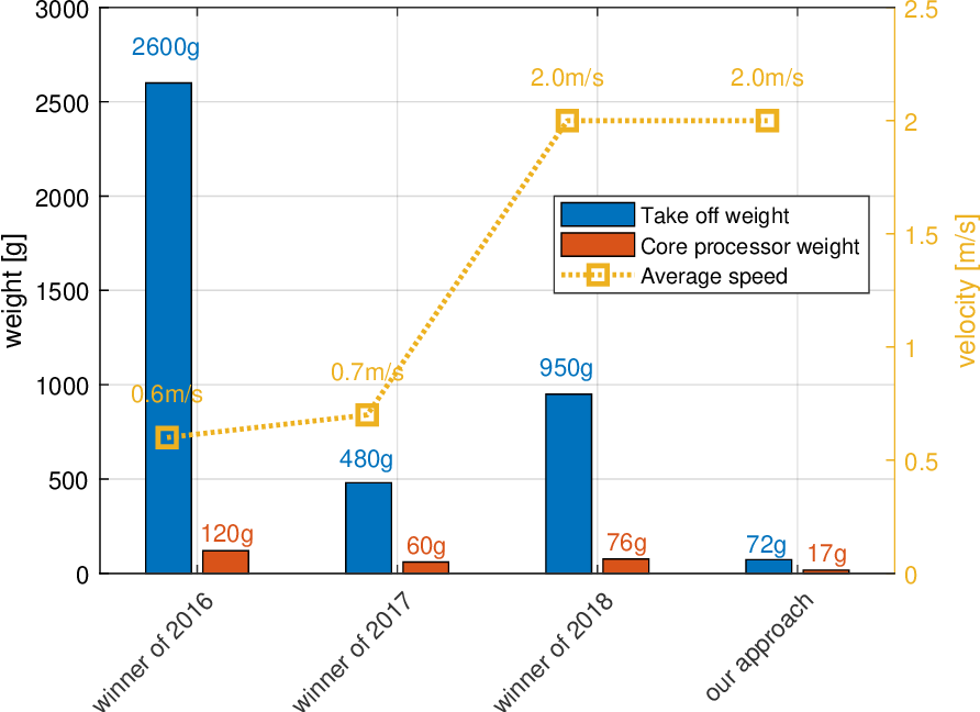Figure 3 for Visual Model-predictive Localization for Computationally Efficient Autonomous Racing of a 72-gram Drone