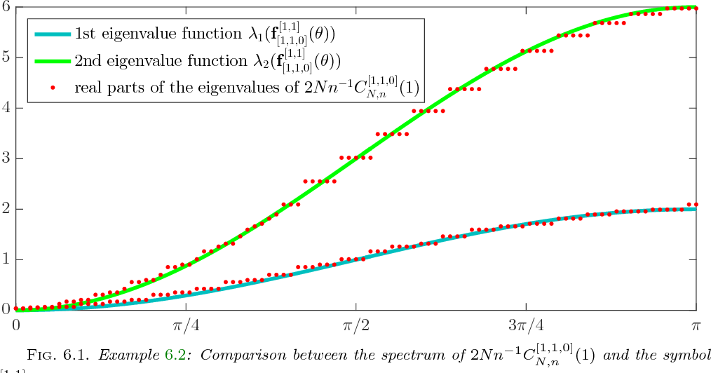 Discontinuous Galerkin Discretization Of The Heat Equation In Any