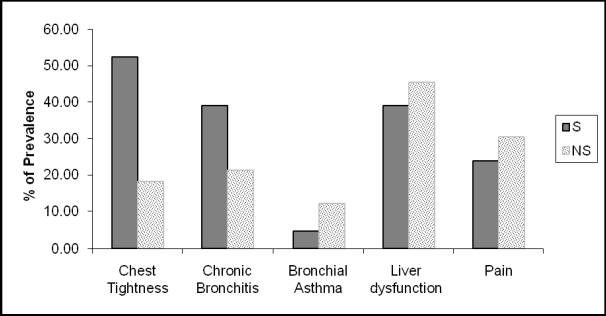 Figure 1 from Assessment of pulmonary function of cement industry