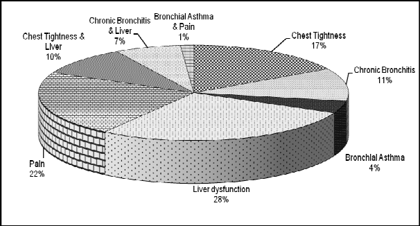 Figure 4 from Assessment of pulmonary function of cement industry