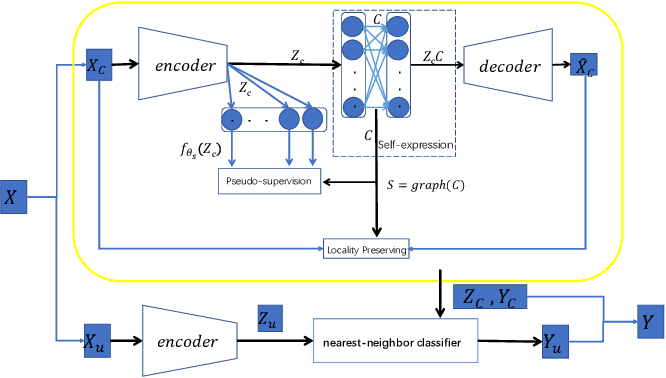 Figure 2 for Pseudo-supervised Deep Subspace Clustering