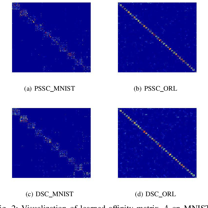 Figure 4 for Pseudo-supervised Deep Subspace Clustering