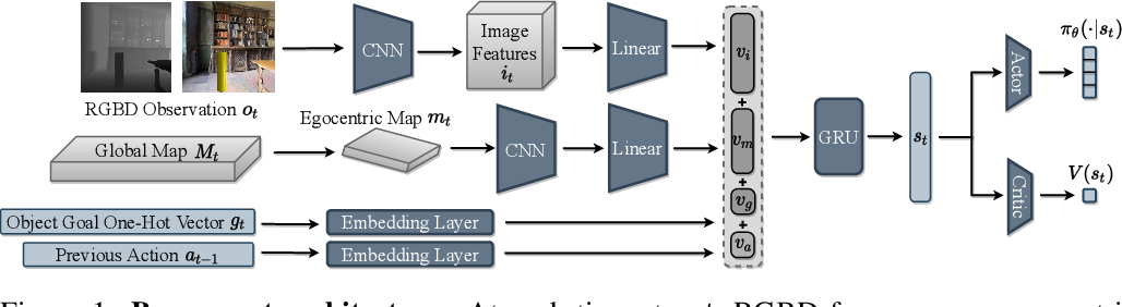 Figure 2 for MultiON: Benchmarking Semantic Map Memory using Multi-Object Navigation