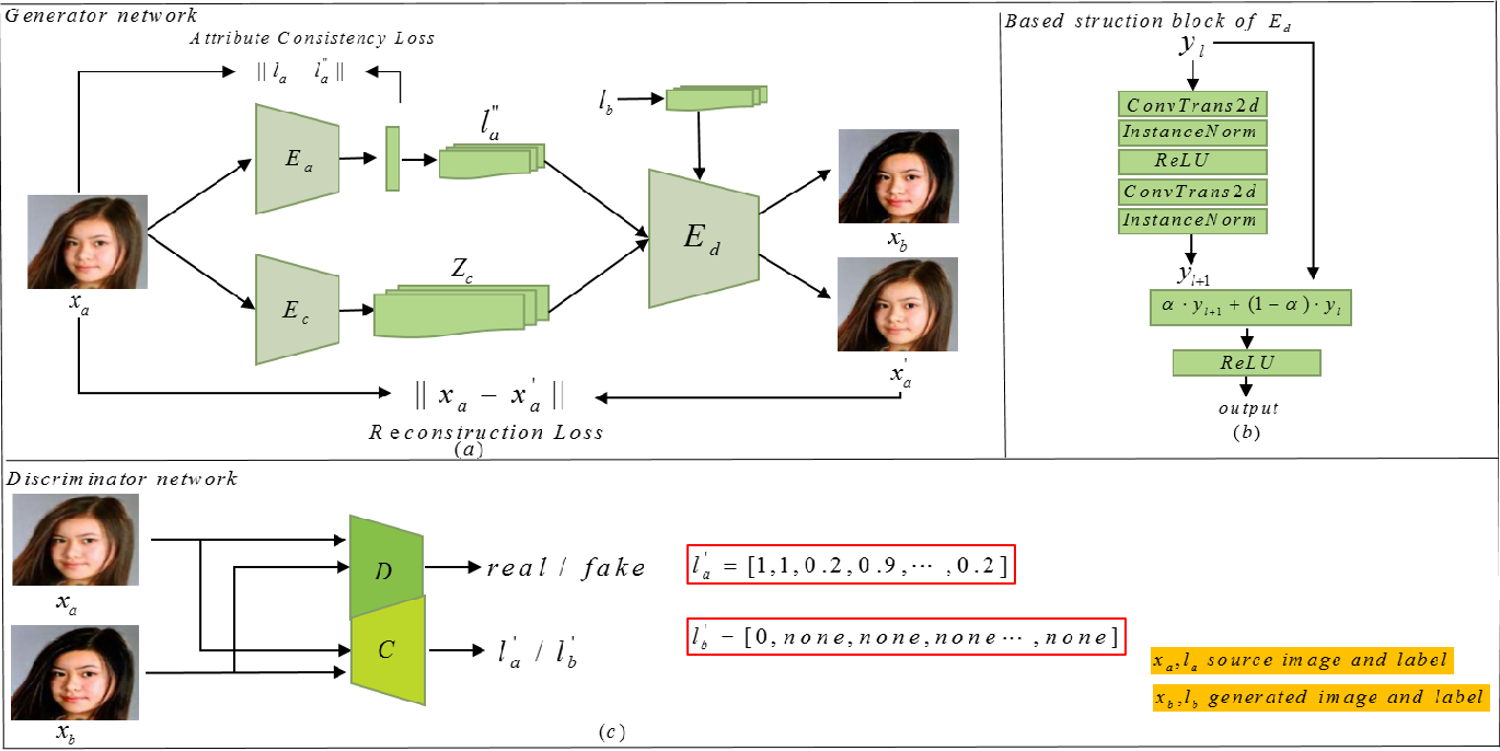 Figure 3 for ClsGAN: Selective Attribute Editing Based On Classification Adversarial Network