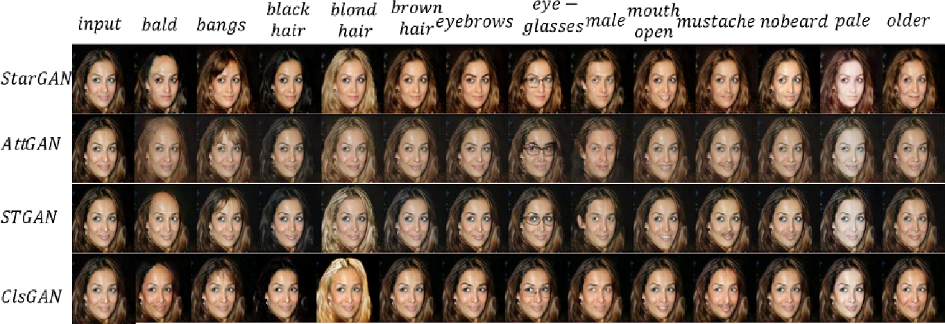Figure 4 for ClsGAN: Selective Attribute Editing Based On Classification Adversarial Network