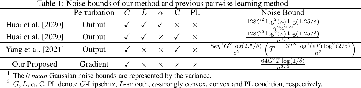 Figure 1 for Differential Privacy for Pairwise Learning: Non-convex Analysis