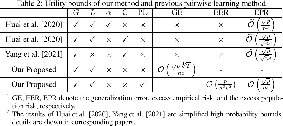 Figure 2 for Towards Sharper Utility Bounds for Differentially Private Pairwise Learning