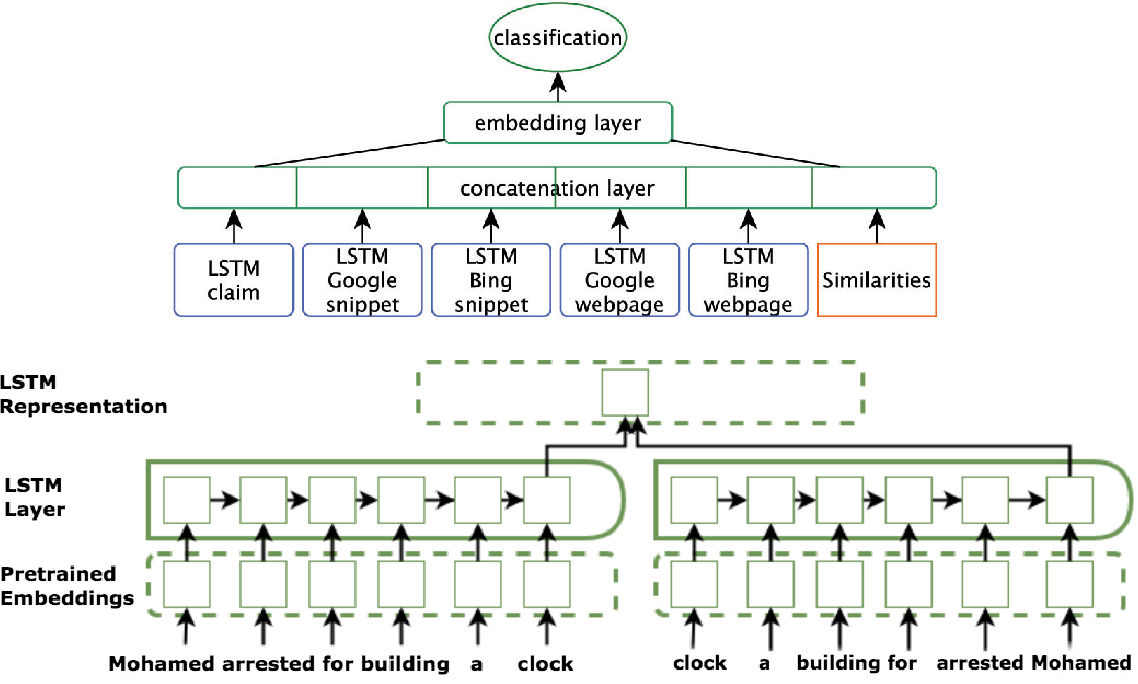 Figure 3 for Fully Automated Fact Checking Using External Sources