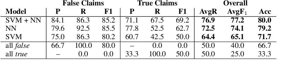 Figure 2 for Fully Automated Fact Checking Using External Sources