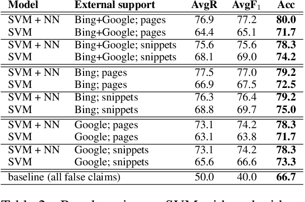 Figure 4 for Fully Automated Fact Checking Using External Sources
