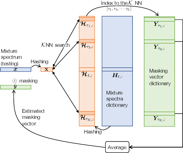 Figure 1 for Boosted Locality Sensitive Hashing: Discriminative Binary Codes for Source Separation