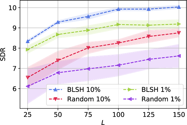 Figure 4 for Boosted Locality Sensitive Hashing: Discriminative Binary Codes for Source Separation
