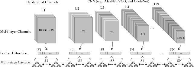 Figure 1 for Learning Multilayer Channel Features for Pedestrian Detection