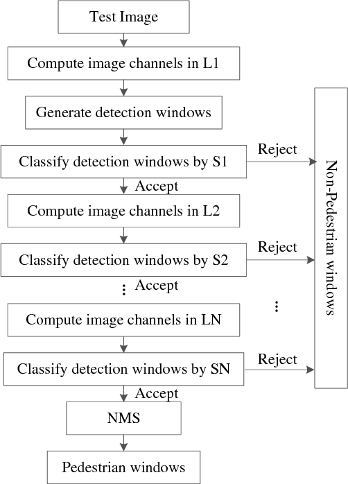 Figure 2 for Learning Multilayer Channel Features for Pedestrian Detection