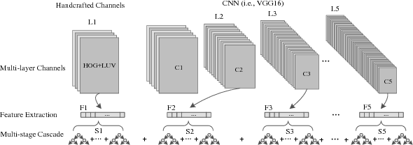 Figure 3 for Learning Multilayer Channel Features for Pedestrian Detection