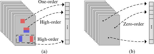 Figure 4 for Learning Multilayer Channel Features for Pedestrian Detection