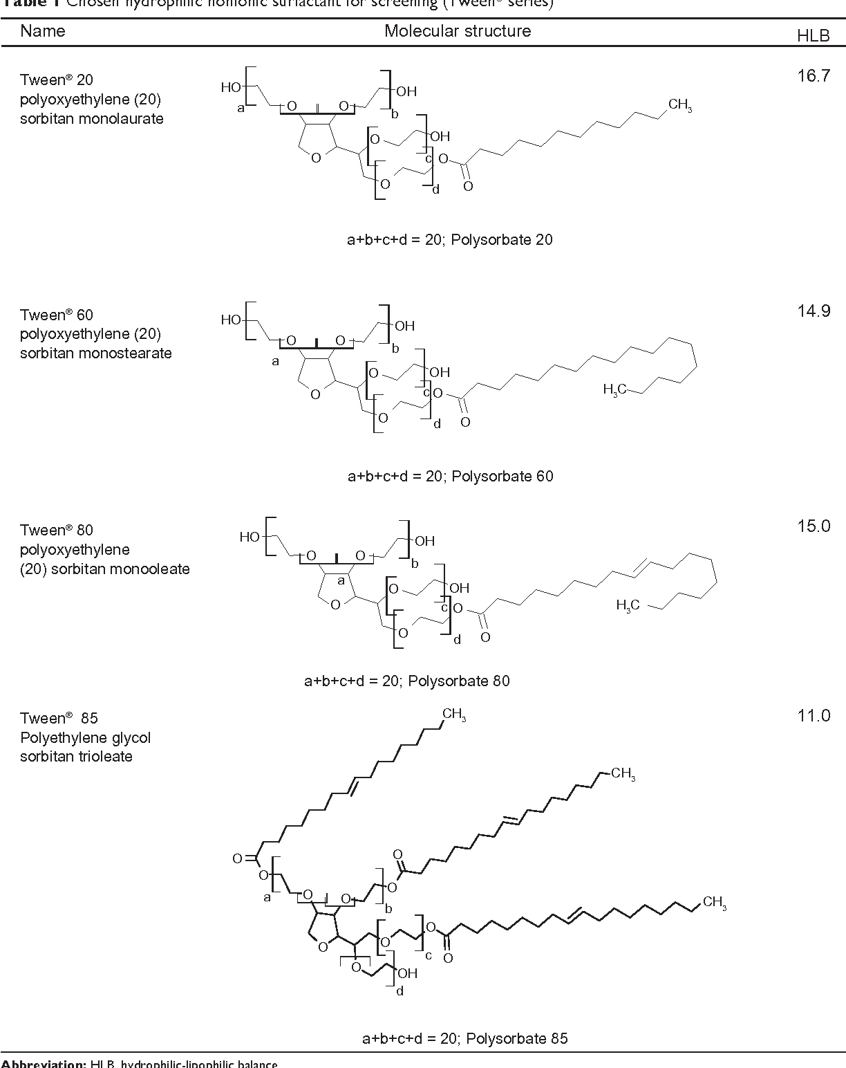 Effect of surfactant and surfactant blends on pseudoternary phase table 1 pooptronica