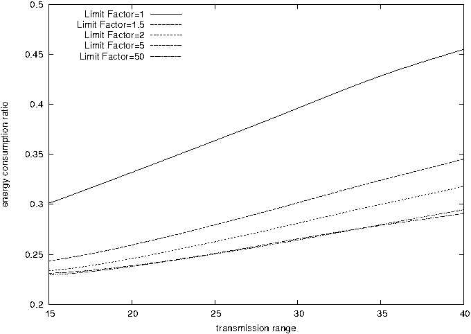 Fig. 6. The energy consumption ratio for the case where the routing algorithm minimizes the number of internal nodes