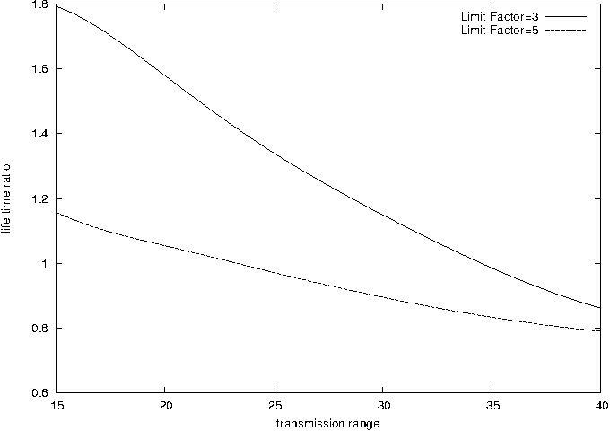 Fig. 8. The network life time ratio as a function of the transmission range for different values of Limit-Factor