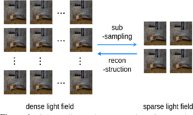Figure 1 for A Study of Efficient Light Field Subsampling and Reconstruction Strategies