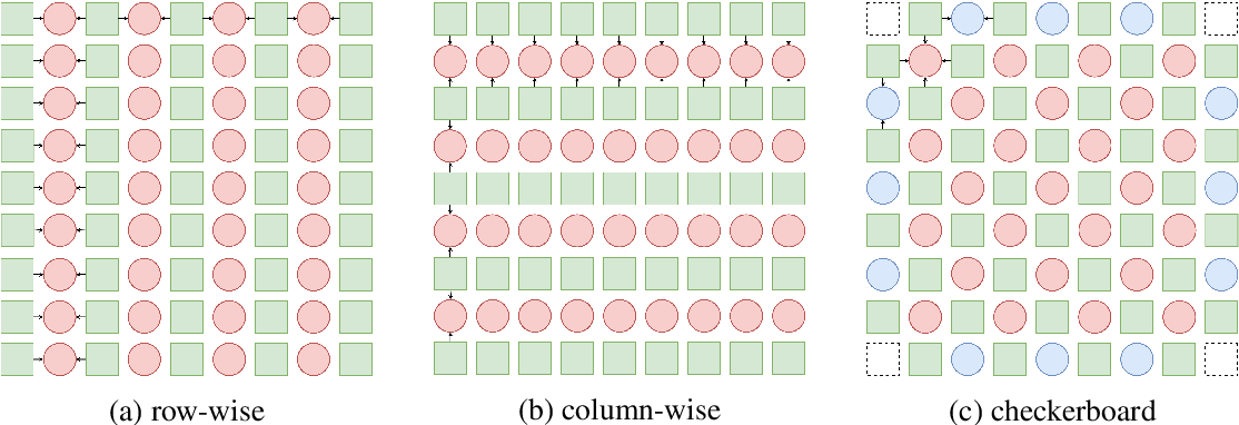 Figure 3 for A Study of Efficient Light Field Subsampling and Reconstruction Strategies