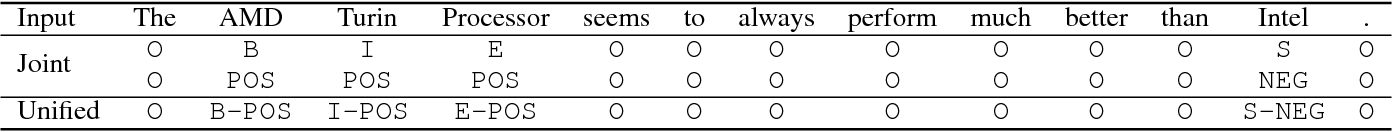 Figure 1 for A Unified Model for Opinion Target Extraction and Target Sentiment Prediction