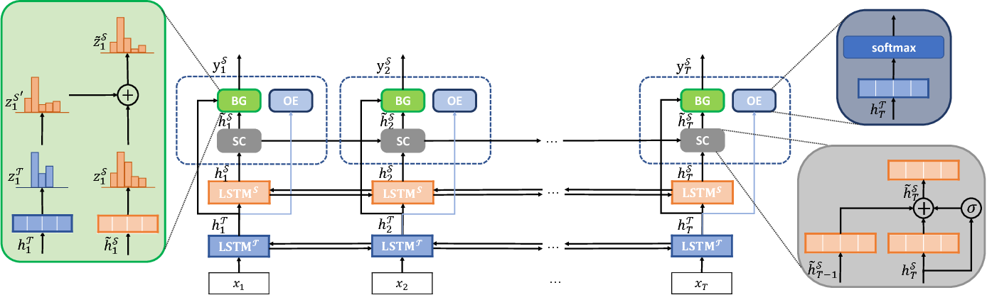 Figure 2 for A Unified Model for Opinion Target Extraction and Target Sentiment Prediction