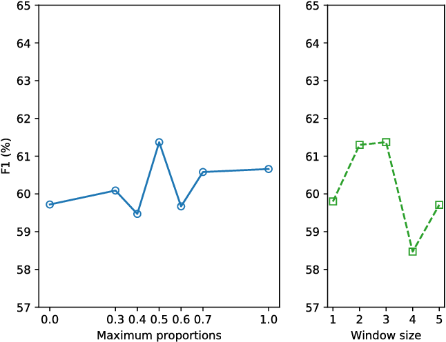 Figure 4 for A Unified Model for Opinion Target Extraction and Target Sentiment Prediction