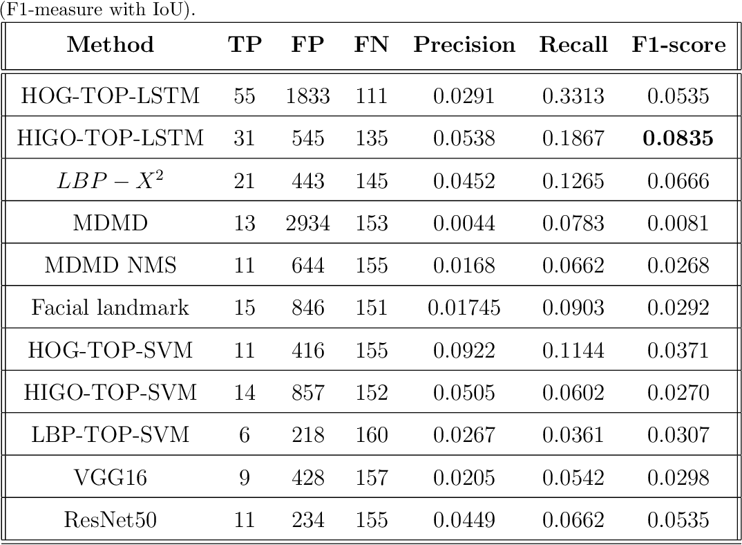 Figure 4 for Micro-expression spotting: A new benchmark