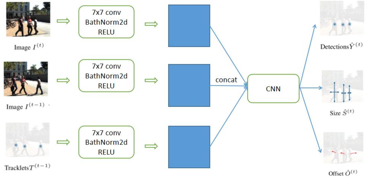 Figure 3 for Using UAVs for vehicle tracking and collision risk assessment at intersections