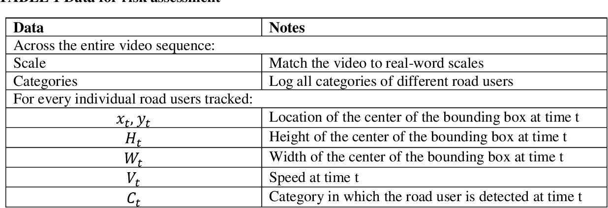 Figure 2 for Using UAVs for vehicle tracking and collision risk assessment at intersections