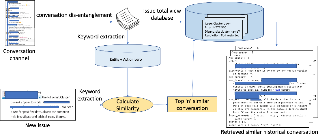 Figure 1 for Carbon to Diamond: An Incident Remediation Assistant System From Site Reliability Engineers' Conversations in Hybrid Cloud Operations