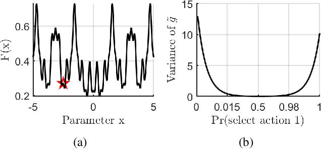 Figure 1 for An Efficient Algorithm for Deep Stochastic Contextual Bandits