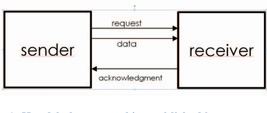 Figure 1: Handshake protocol is established between two subblocks of an asynchronous circuit that need to exchange data between each other