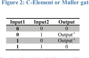 Figure 2: C-Element or Muller gate
