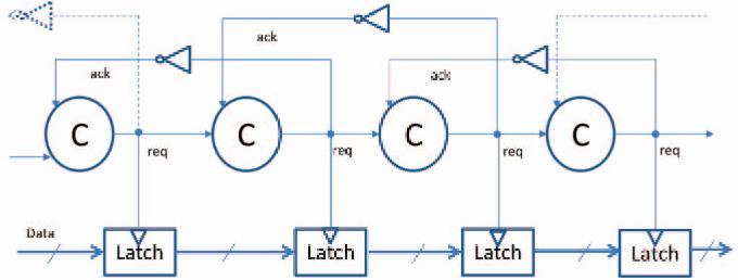 Figure 3: Muller pipeline, controlling Latch chain