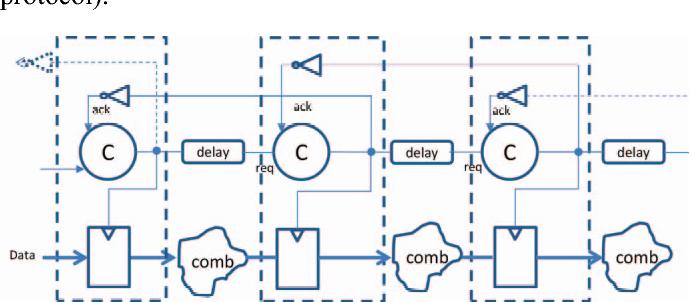 Figure 4: Micro-pipeline asynchronous circuit