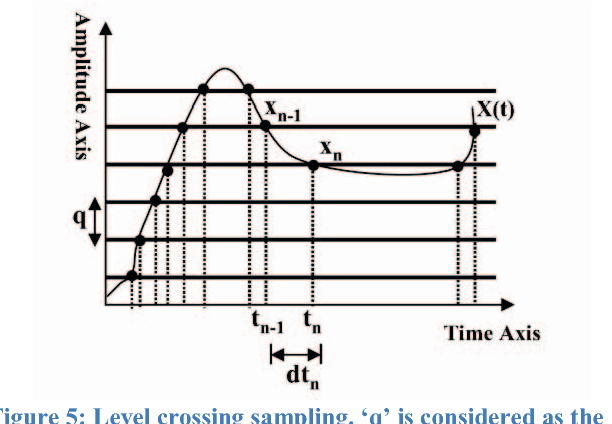 Figure 5: Level crossing sampling. 'q' is considered as the AADC quantum.