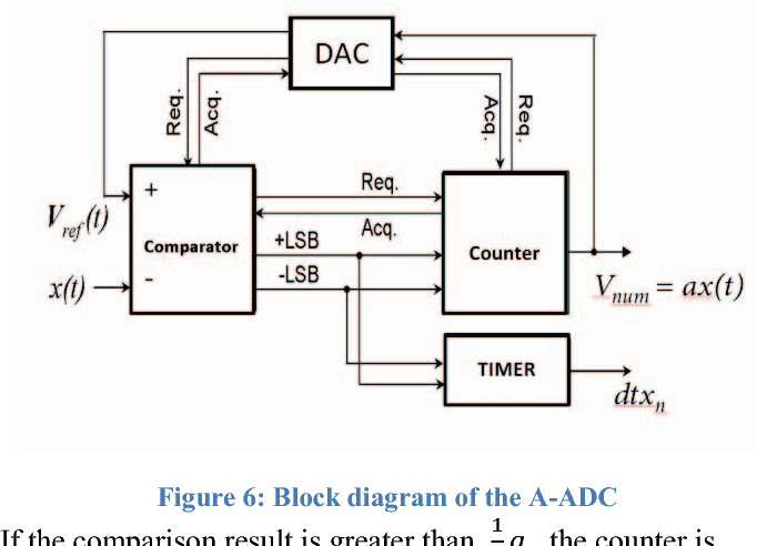 Figure 6: Block diagram of the A-ADC