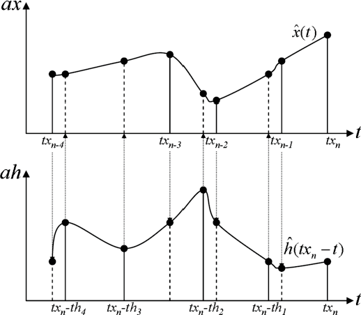 Figure 7: Principle of the resampling scheme used in the irregular FIR computation. The continuous lines represent the original samples, whereas the dashed lines correspond to the new resampled interpolated samples.